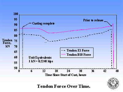 tendon force