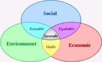 Sustainability - vendiagram